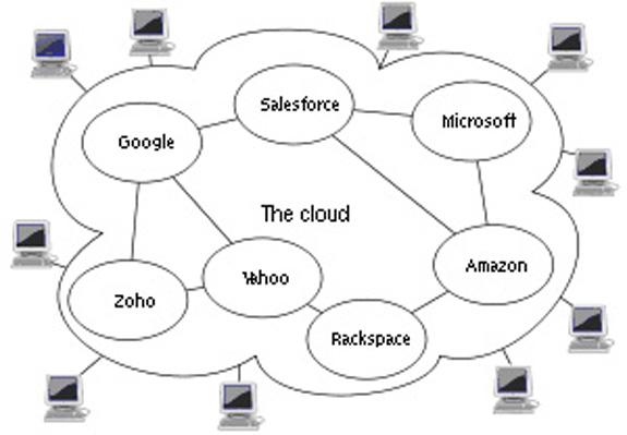 Representação gráfica de uma cloud computing, que opera via Internet