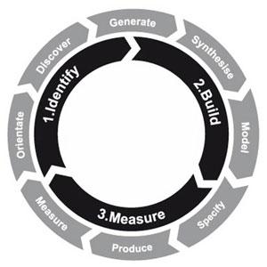 Diagrama usado pela Engine Service como base para seus trabalhos de design de serviços