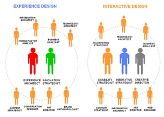 Gráfico usado pelo estrategista de negócios Idris Mootee no qual ele diz que o design vai além da função projetual
