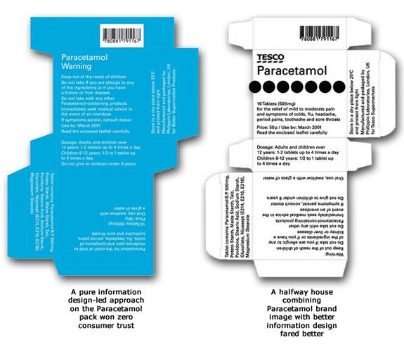 Embalagem de medicamento antes e depois do design inclusivo (foto do site Helen Hamlyn)