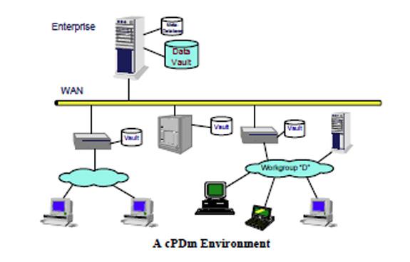 Gráfico da CIMdata ilustra composição do ambiente de cPDm