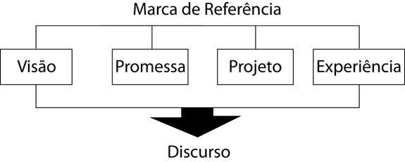 Quadro mostra a definição do conceito de embalagem e posicionamento para o cliente