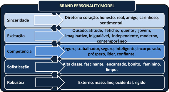 Brand-personality-Model