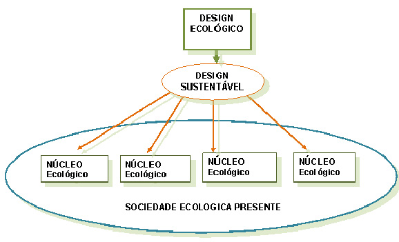 Figura 1 – Sociedade presente