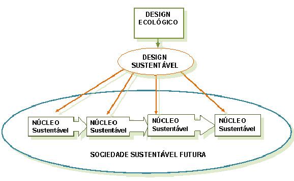 Figura 2– Sociedade Futura