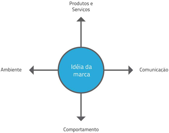 diagrama-identidadeeste