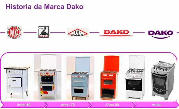 Conheça a evolução no design dos produtos e da marca na linha do tempo da Dako